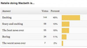 New Poll + Macbeth Results
