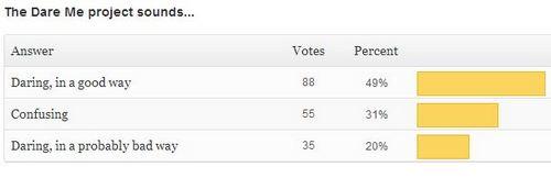 New Poll + Dare Me Results