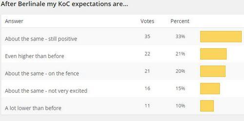 New Poll + KoC Results