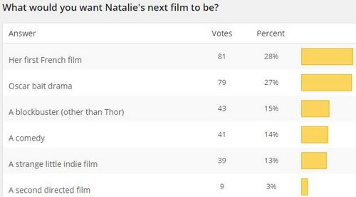 New Poll + Next Film Results